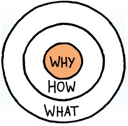 The Golden Circle - Start with the Why and the How and What will follow